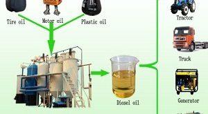 prices-of-diesel-engine-oil-iranol-behran-speedi